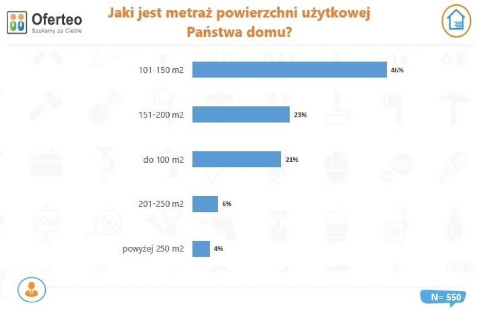Metraż domów budowanych w Polsce w 2020 r