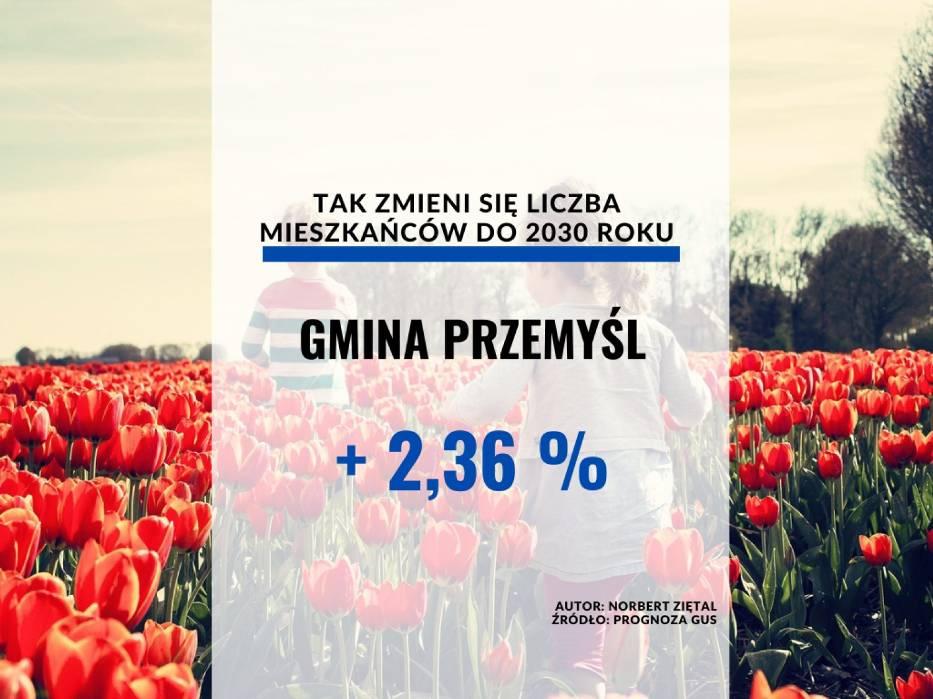 Gmina PrzemyślLiczba ludności:[lista][*] 2020 czerwiec: 10 662[*] 2025 (prognoza): 10 826[*] 2030 (prognoza): 10 914[/lista]