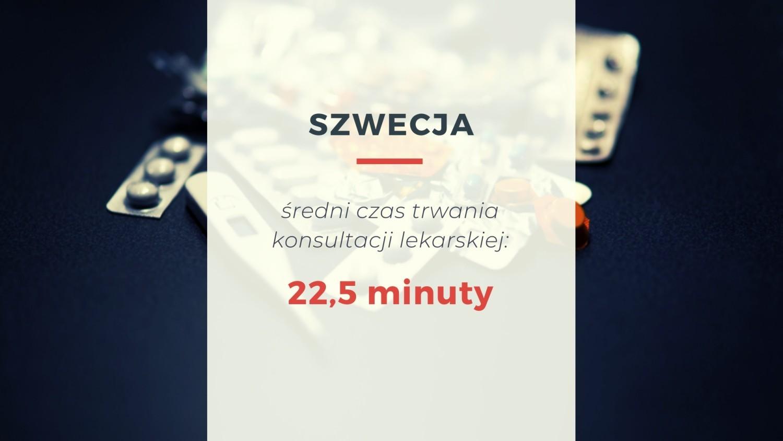 W Szwecji średni czas trwania konsultacji lekarskiej wynosi 22,5 minuty
