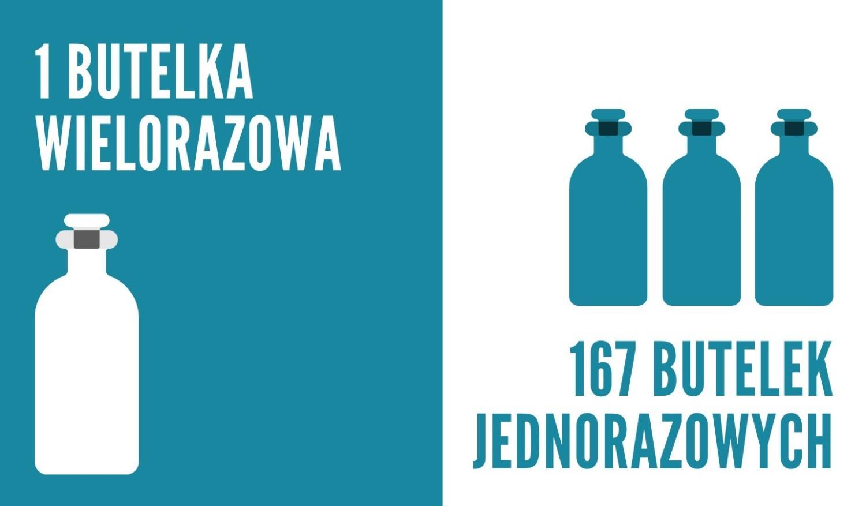 Przez rok zużywamy średnio 167 plastikowych butelek jednorazowych, jak wylicza Green Dream Foundation