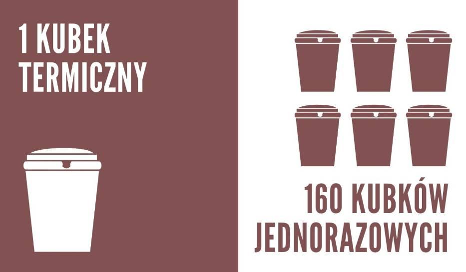 Zakłądając, że kawę na wynos zamawiamy 3x w tygodniu, w ciągu roku zużywamy 160 jednorazowych kubków