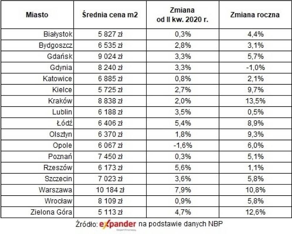 Ceny mieszkań z rynku pierwotnego w III kw