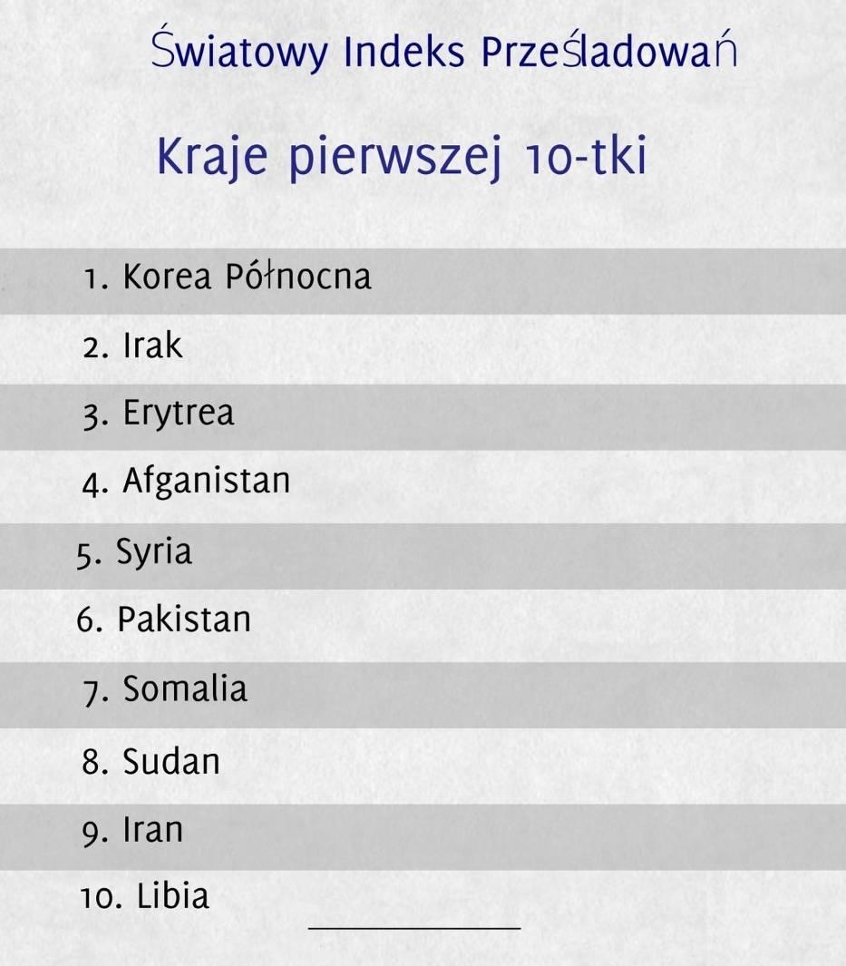 Lista 10 krajów, w których chrześcijanie są najbardziej prześladowani