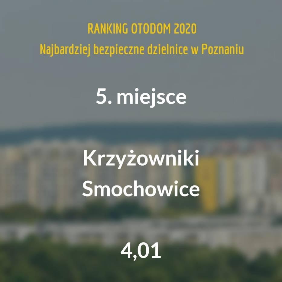 SPRAWDŹ TEŻ: 7 najbardziej niebezpiecznych dzielnic w Poznaniu [RANKING 2020]Po raz drugi serwis Otodom zapytał poznaniaków, czy ich okolica jest bezpieczna