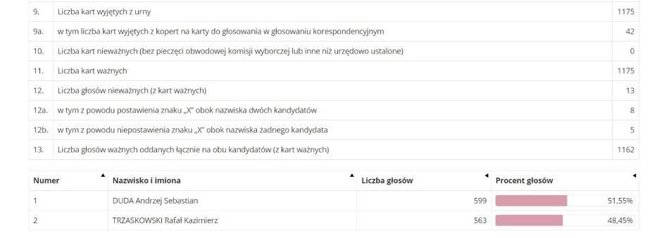 Wyniki wyborów prezydenckich w Żorach