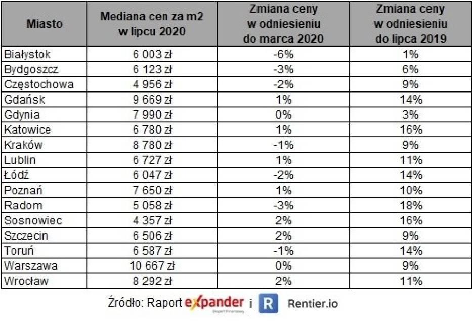 Ceny mieszkań w lipcu 2020 r