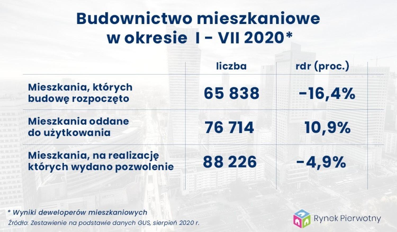 Wyniki deweloperów mieszkaniowych w lipcu 2020 r