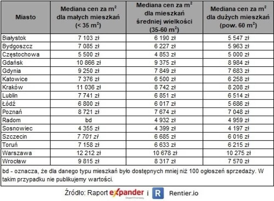 Mediana ofertowych cen mieszkań w III kw