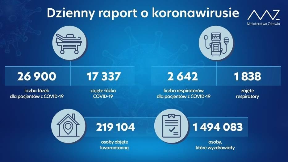Raport koronawirusa w Polsce