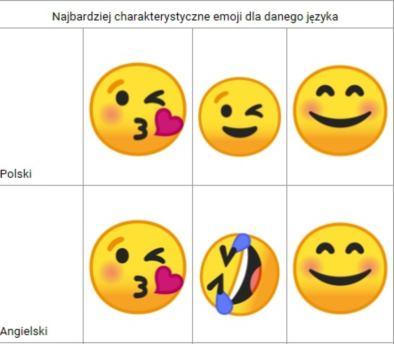 Najbardziej charakterystyczne emoji dla danego języka