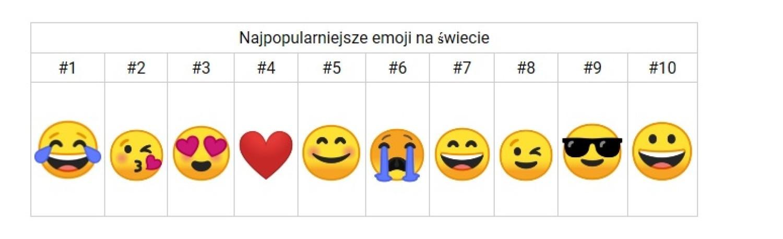 Najpopularniejsze emoji na świecie