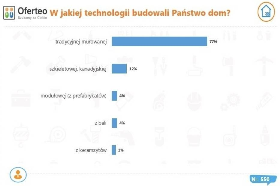 Technologia budowy domów w Polsce w 2020 r