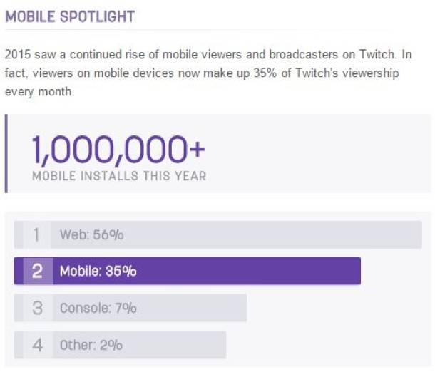 Twitch opublikował statystyki za rok 2015 - liczby wprawiają