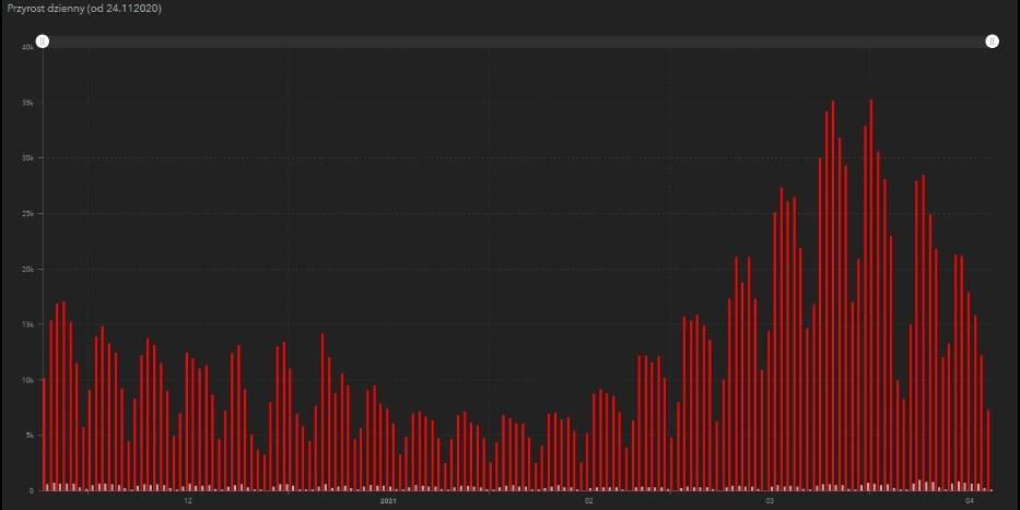 Liczba zakażeń koronawirusem dzień po dniu