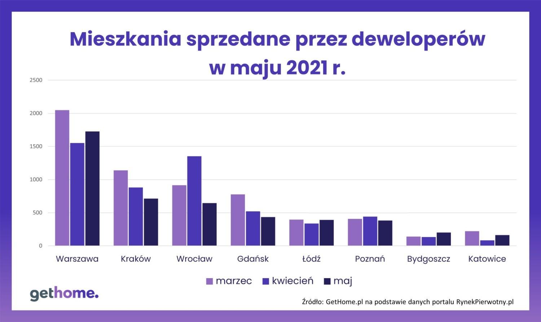 Sprzedaż nowych mieszkań w maju 2021 r