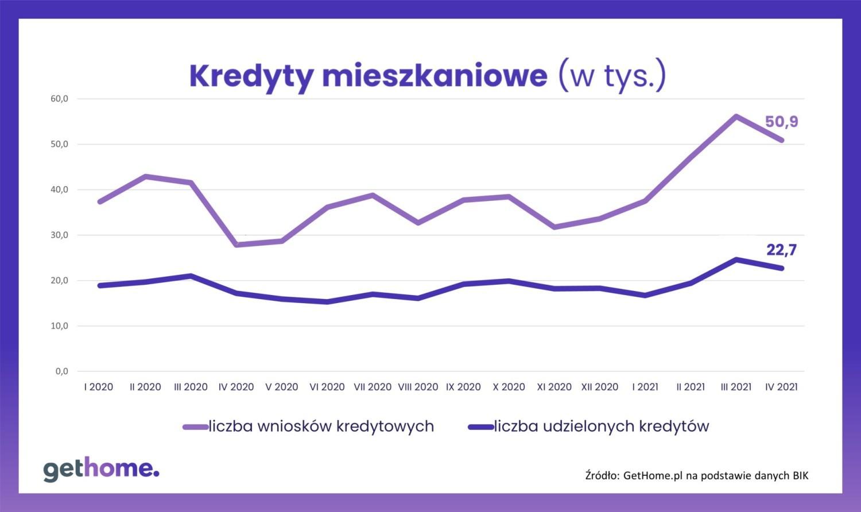 Sprzedaż kredytów hipotecznych w Polsce