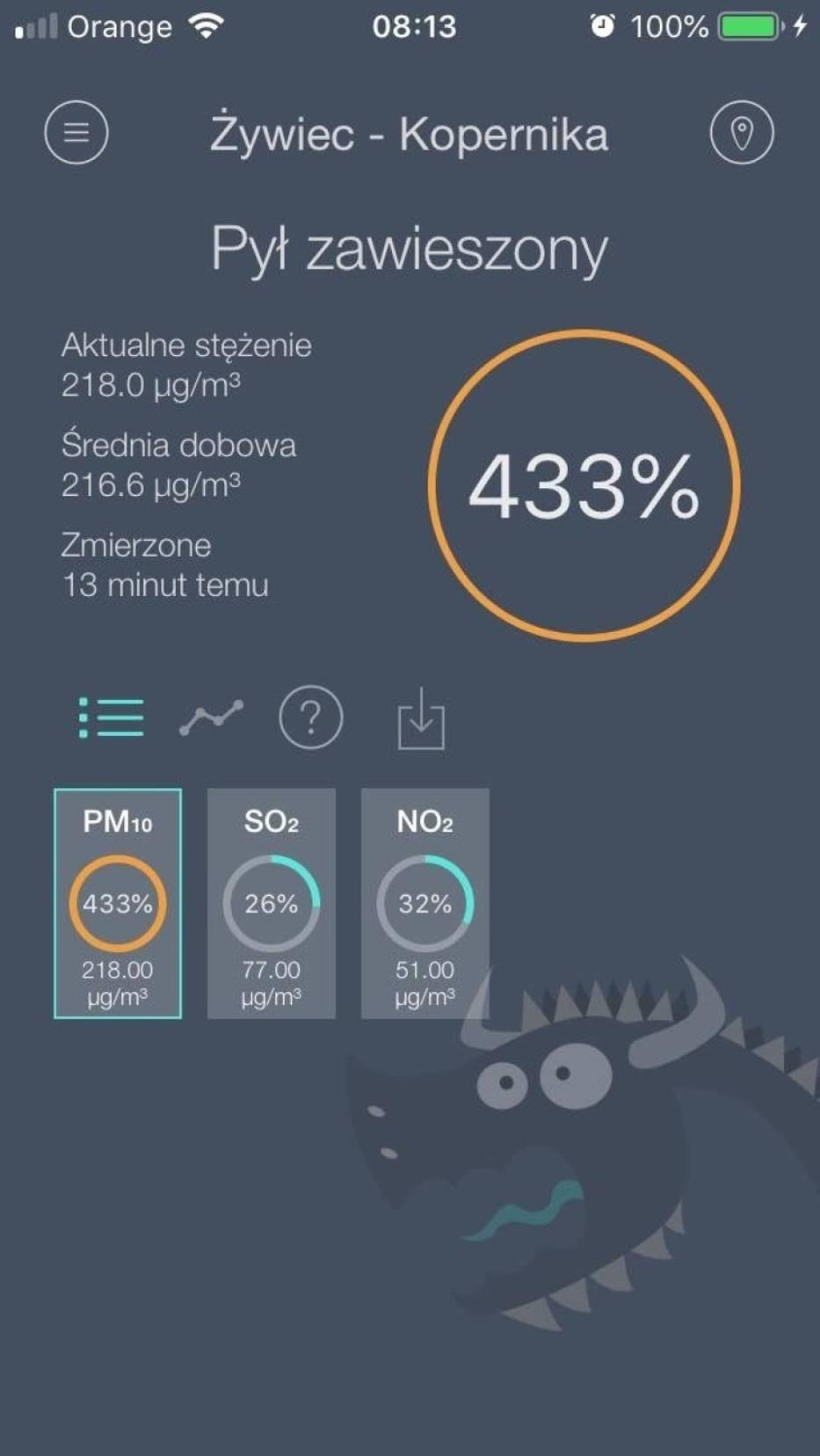 W Żywcu stężenie pyłów PM10 wyniosło 433 %