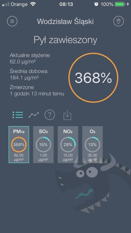 W Wodzisławiu Śląskim stężenie pyłów PM10 wyniosło 368%