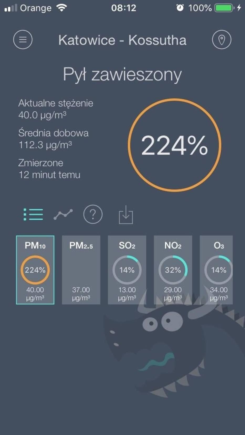 W Katowicach stężenie pyłów PM10 wyniosło 224%