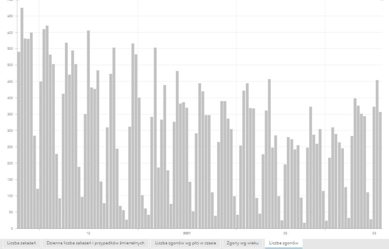 Liczba zgonów z powodu covid-19 w Polsce od 24