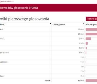 Wyniki wyborów prezydenckich DĄBROWA GÓRNICZA - kto wygrał?