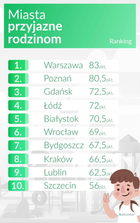 Białystok to najprzyjaźniejsze miejsce rodzinom i dzieciom! Nasze miasto zajęło wysokie noty w rankingu
