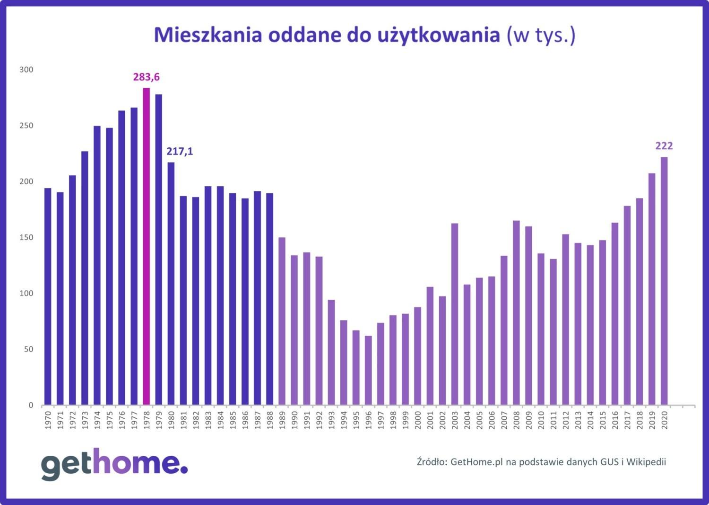 Liczba mieszkań oddawanych do użytkowania w Polsce w kolejnych latach