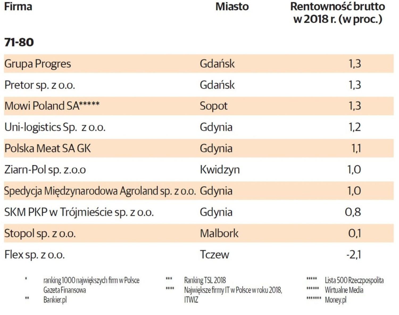 Pomorskie firmy pod względem rentowności brutto