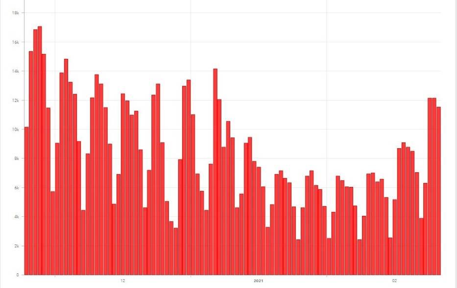 Liczba potwierdzonych zakażeń dzień po dniu