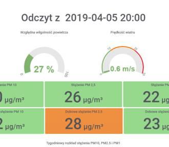 Można sprawdzić jakość powietrza w Oleśnicy