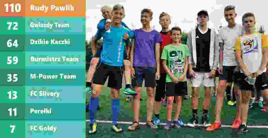 Wakacyjna Liga Piłki Nożnej w Luzinie