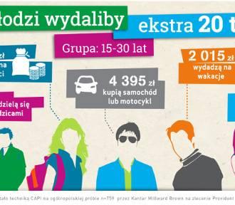 Na co millenialsi wydaliby dodatkowe 20 tysięcy złotych?