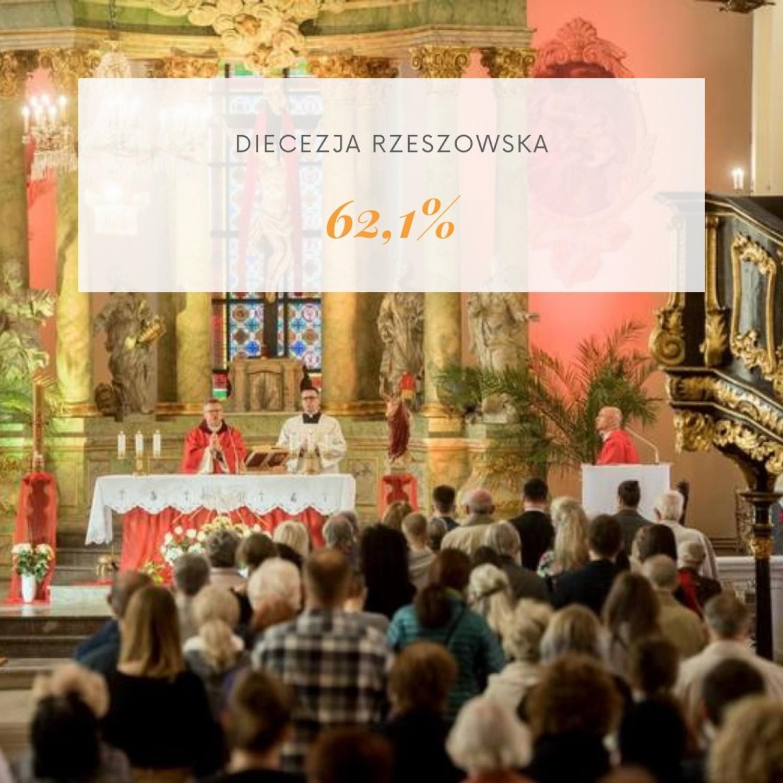 Tutaj najmniej wiernych chodzi do kościoła. Jak diecezje kujawsko-pomorskie wypadają w rankingu?