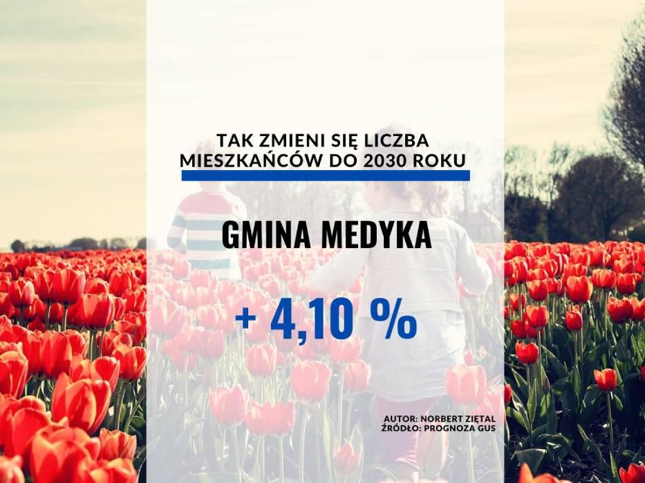 Gmina MedykaLiczba ludności:[lista][*] 2020 czerwiec: 6532[*] 2025 (prognoza): 6731[*] 2030 (prognoza): 6800[/lista]
