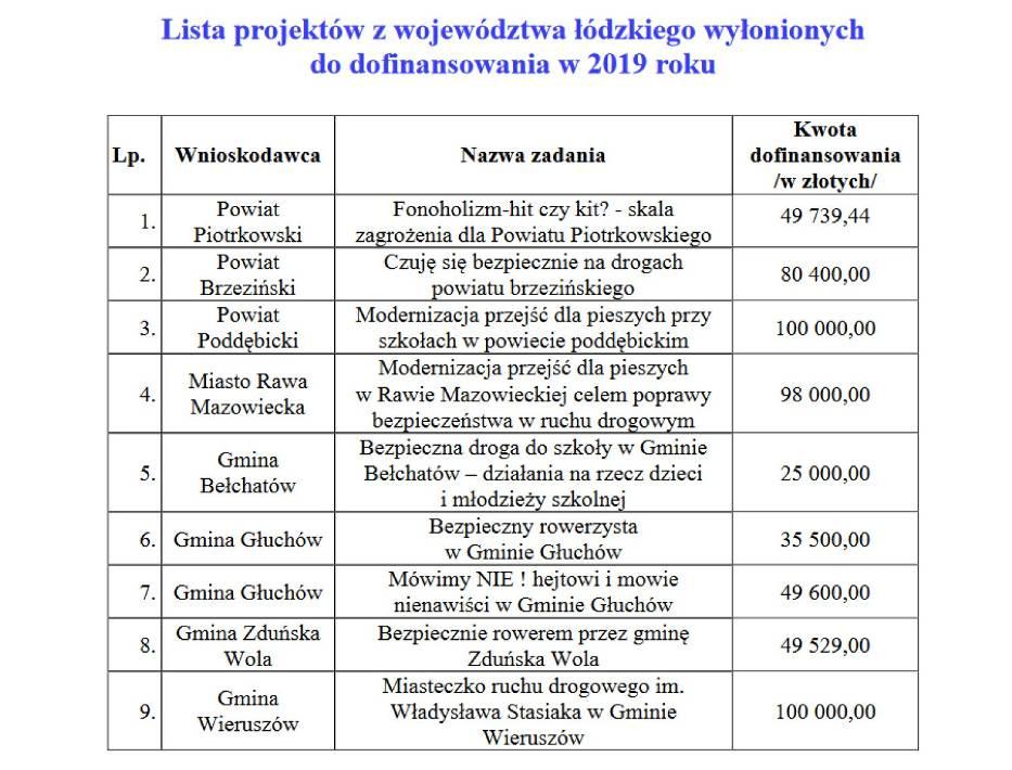 100 tysięcy złotych na modernizację przejść dla pieszych przy szkołach otrzyma powiat poddębicki