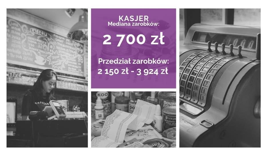 Raport płac: Ile się zarabia w województwie śląskim
