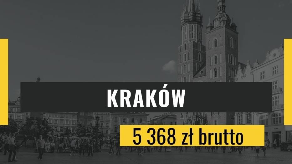 Miejsce 10: KrakówPrzeciętne miesięczne wynagrodzenie brutto: 5 368 zł