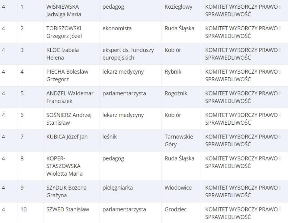 Lista 4. KW PiS [Okręg nr. 11 / woj. śląskie]