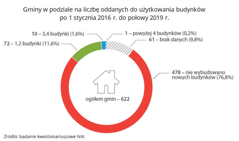 Nowe budynki oddawane do użytkowania w gminach między 2016 a połową 2019 r