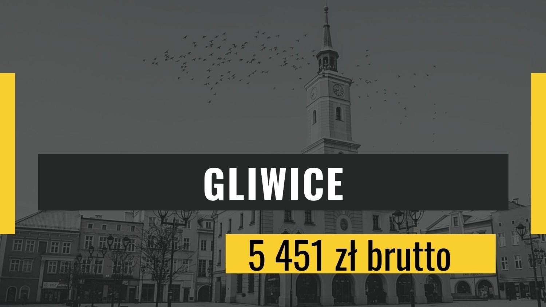 Miejsce 9: GliwicePrzeciętne miesięczne wynagrodzenie brutto: 5 451 zł