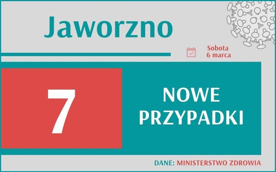 Koronawirus w woj. śląskim - 6 marca