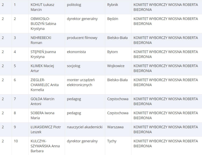 Lista 2. KW WIOSNA ROBERTA BIEDRONIA [Okręg nr. 11 / woj. śląskie]