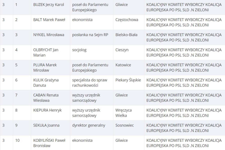 Lista 3. KOALICYJNY KW KOALICJA EUROPEJSKA [Okręg nr. 11 / woj. śląskie]