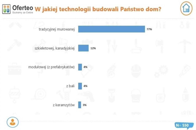 Technologia domów budowanych w Polsce w 2020 r