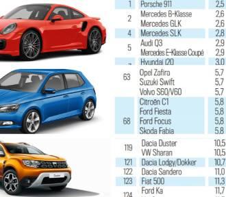 Raport TUV 2019 - ranking awaryjności samochodów [LISTA PDF, wszystkie modele]. Sprawdź jak wypadło
